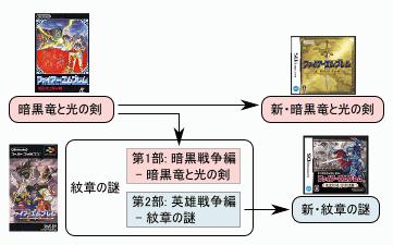 ファイアーエムブレム 暗黒竜と光の剣&紋章の謎