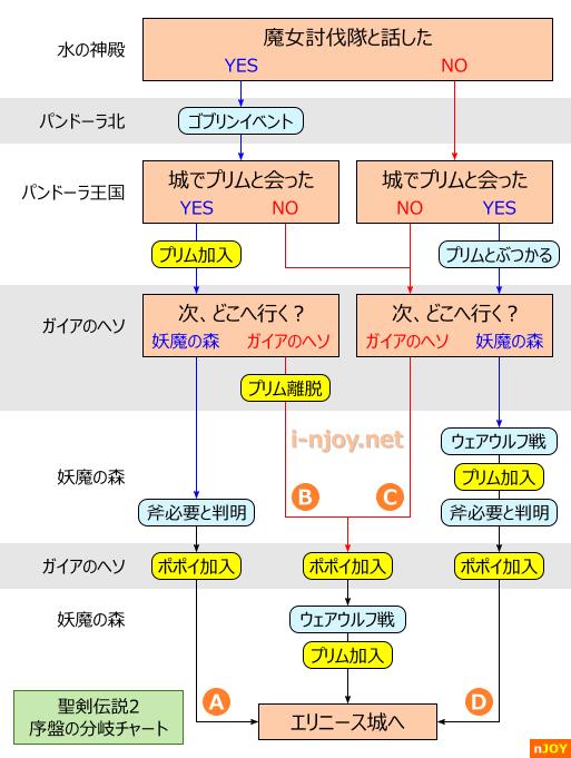 2 精 剣 攻略 伝説