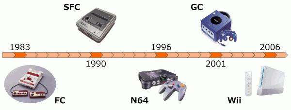 任天堂 家庭用ゲーム機の歴史