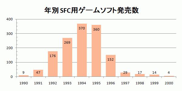年別 SFC用ゲームソフト発売数